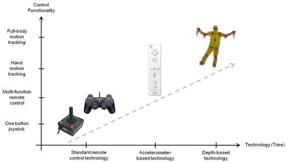 Interfaces kinect